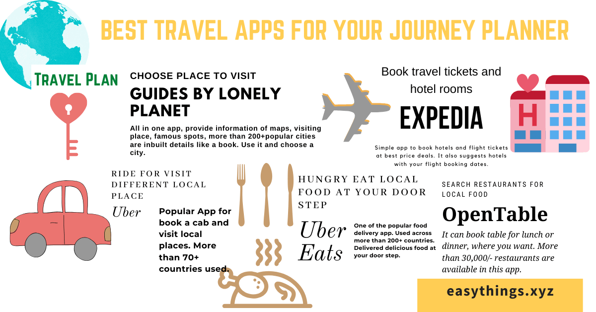 Best Travel Apps For Your Journey Planner