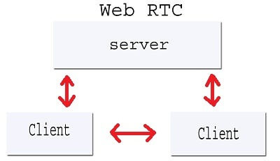 Facts About P2P in WebRTC | How WebRTC Works - Easy Things